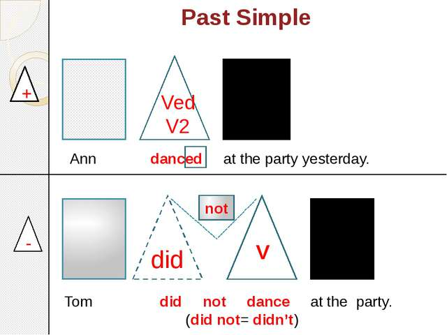 Past Simple + - 	 not Ann danced at the party yesterday. Tom did not dance at...