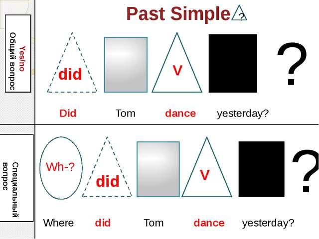 Past Simple Yes/no Общий вопрос Wh-? Специальный вопрос ? ? ? Did Tom dance y...