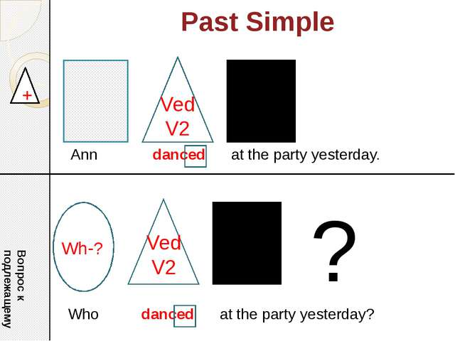 Past Simple + Ann danced at the party yesterday. Who danced at the party yest...