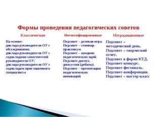Формы проведения педагогических советов КлассическиеИнтенсифицированныеНет