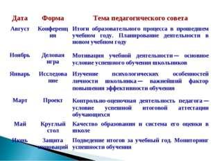 ДатаФормаТема педагогического совета АвгустКонференцияИтоги образовательн
