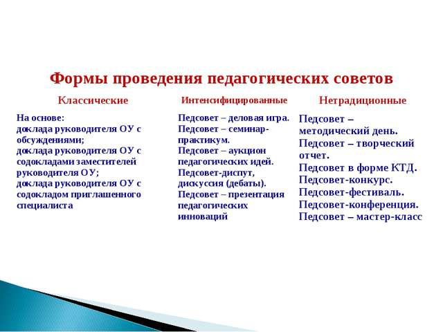 Формы проведения педагогических советов КлассическиеИнтенсифицированныеНет...