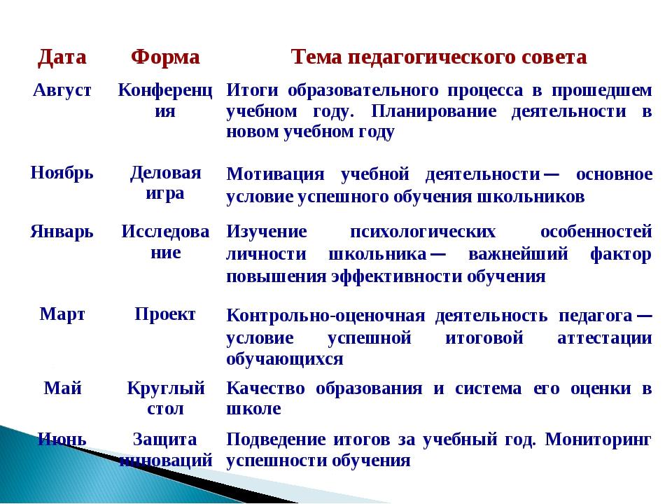 ДатаФормаТема педагогического совета АвгустКонференцияИтоги образовательн...