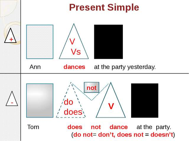 Present Simple + - 	 not Ann dances at the party yesterday. Tom does not danc...
