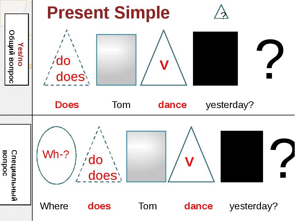 Present Simple Yes/no Общий вопрос Wh-? Специальный вопрос ? ? ? Does Tom dan...
