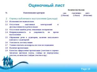 Оценочный лист №Наименование критерияКоличество баллов «да» (2 балла)«час