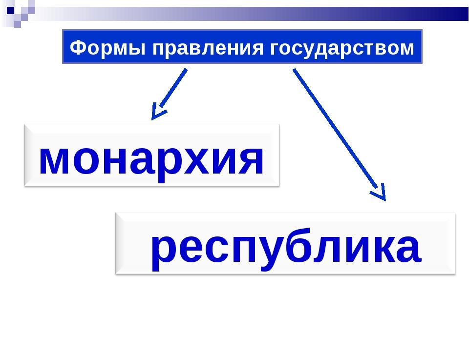 Формы правления государством