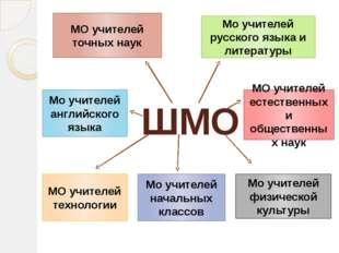 ШМО Мо учителей английского языка МО учителей точных наук Мо учителей русског