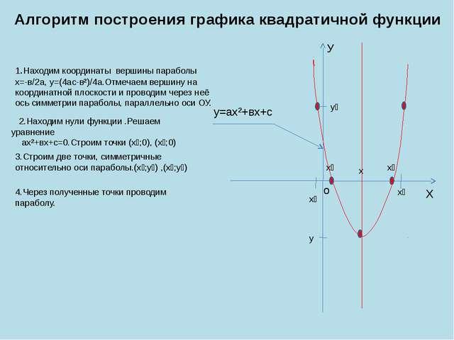 Алгоритм построения графика квадратичной функции 1.Находим координаты вершины...