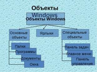 Объекты Windows Объекты Windows Основные объекты Ярлыки Специальные объекты П