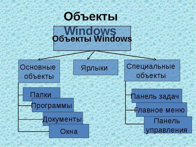 Объекты Windows Объекты Windows Основные объекты Ярлыки Специальные объекты П...