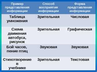 Пример представления информации Способ восприятия информации Форма представле