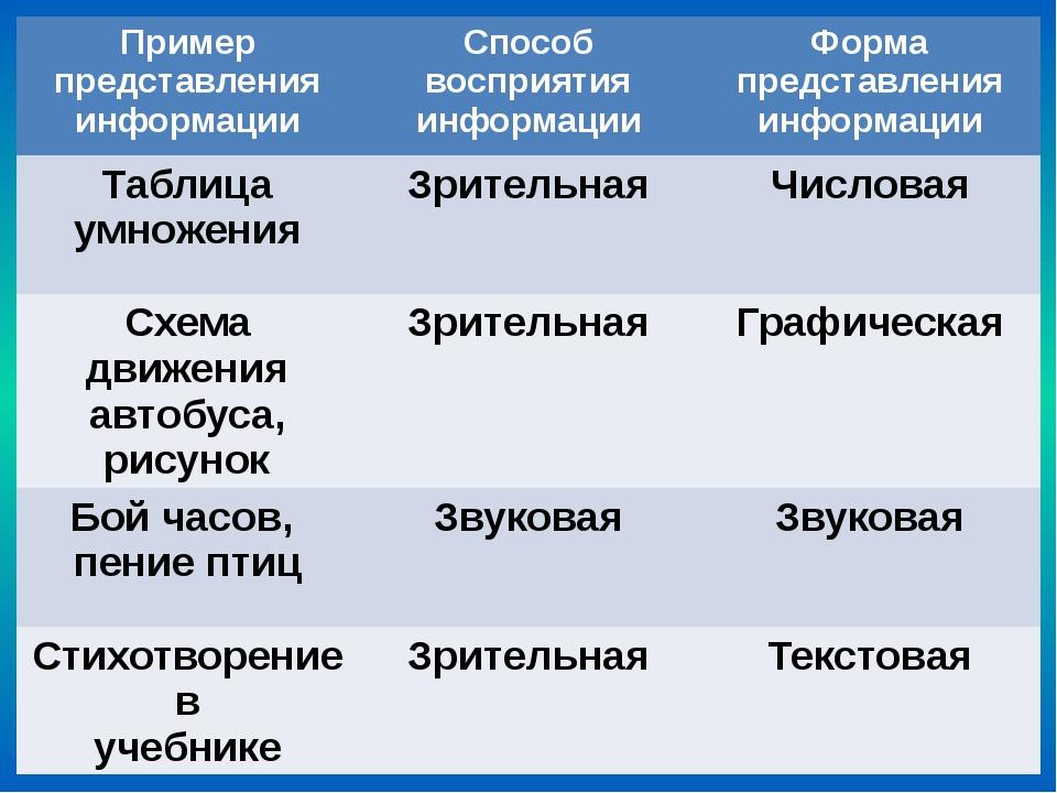 Пример представления информации Способ восприятия информации Форма представле...