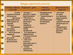 Виды деятельности: Учитель вместе с детьми Родители - дети Учитель - родитель