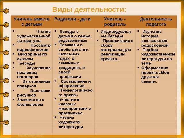 Виды деятельности: Учитель вместе с детьми Родители - дети Учитель - родитель...