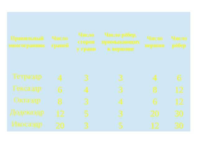 Правильный многогранник Число граней Число сторон у грани Число рёбер, примык...