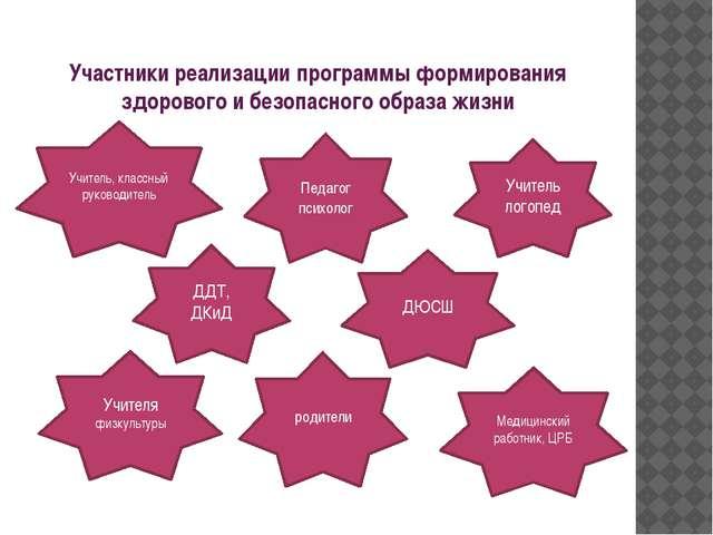 Участники реализации программы формирования здорового и безопасного образа жи...