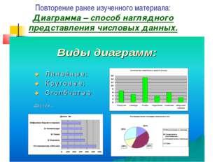 Повторение ранее изученного материала: Диаграмма – способ наглядного представ