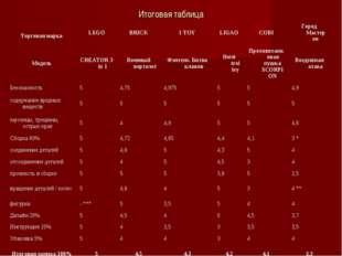 Итоговая таблица Торговая маркаLEGOBRICK1 TOYLIGAOCOBIГород Мастеров Мо