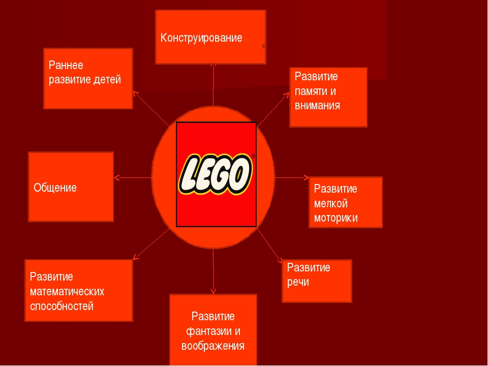 Конструирование Развитие памяти и внимания Развитие мелкой моторики Развитие...