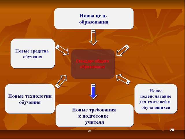 * * * Стандарт общего образования Новая цель образования Новые средства обуче...
