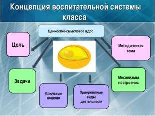 Концепция воспитательной системы класса Ценностно-смысловое ядро Цель Задачи