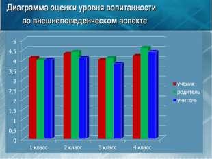 Диаграмма оценки уровня вопитанности во внешнеповеденческом аспекте