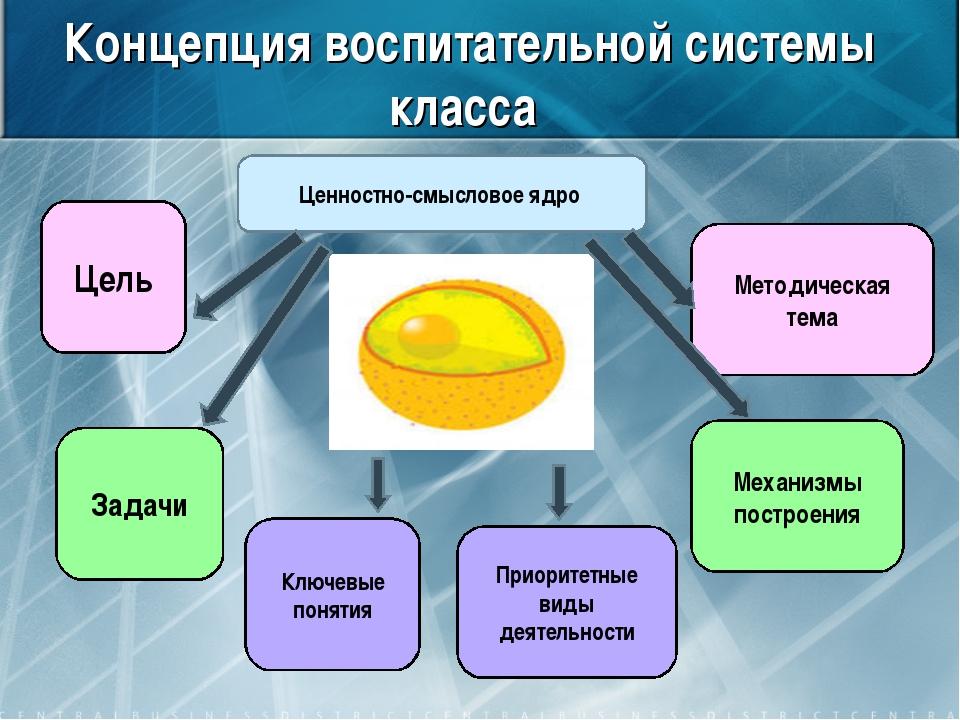 Концепция воспитательной системы класса Ценностно-смысловое ядро Цель Задачи...
