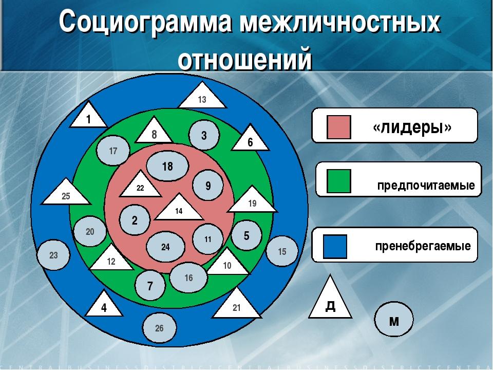 Социограмма межличностных отношений «лидеры» предпочитаемые пренебрегаемые 1...