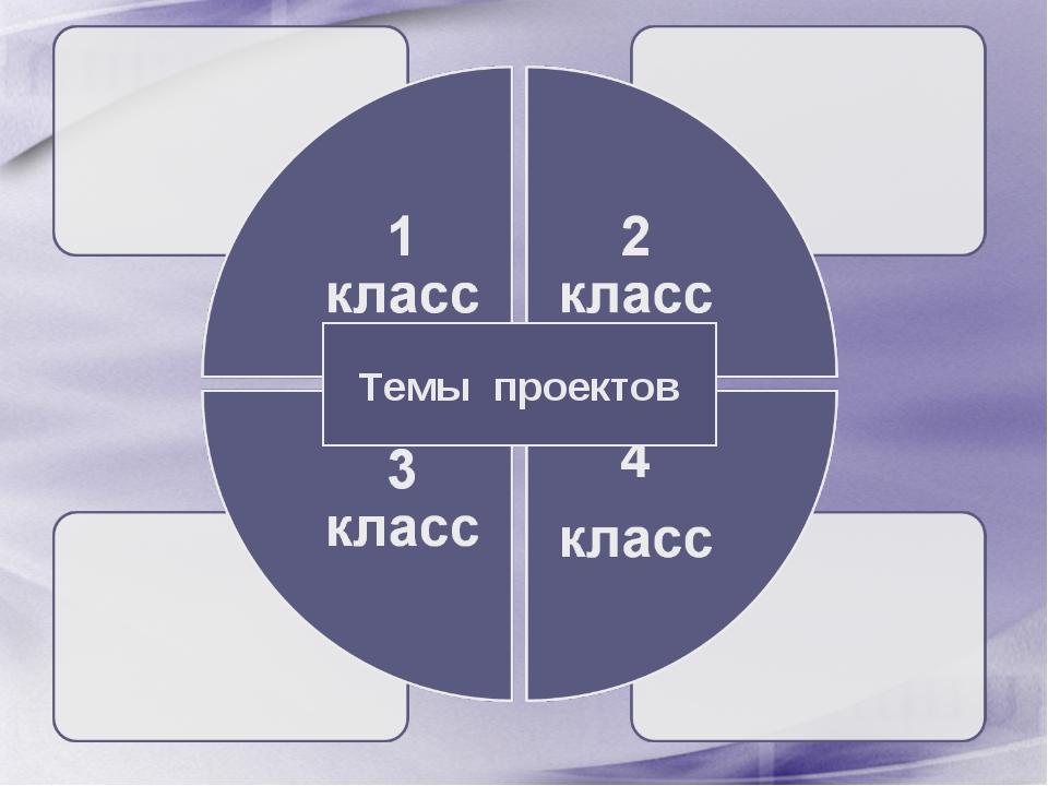 Темы проектов