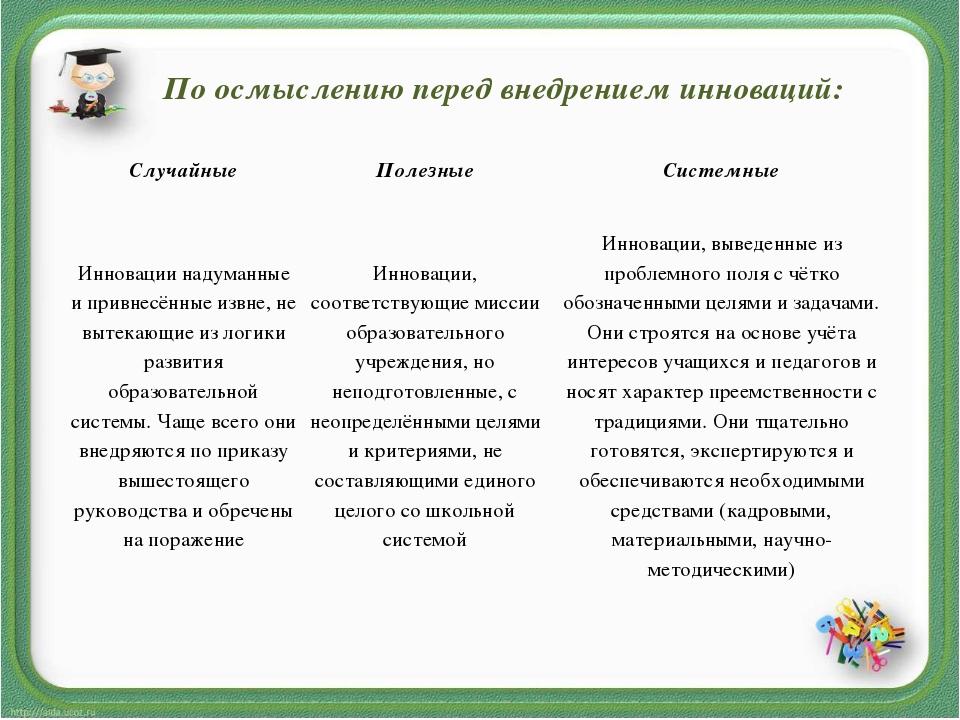 По осмыслению перед внедрением инноваций: СлучайныеПолезныеСистемные Иннова...