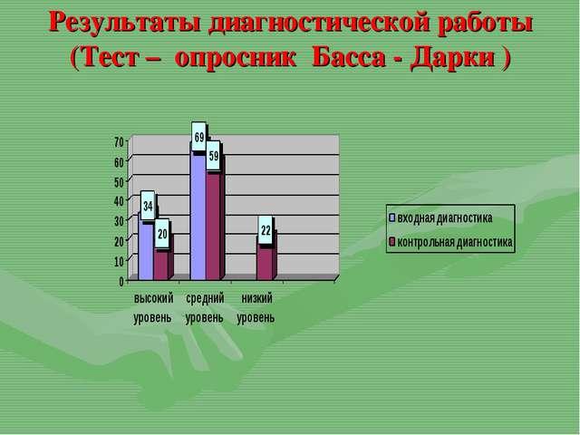 Результаты диагностической работы (Тест – опросник Басса - Дарки )