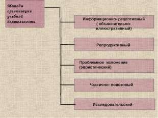 Методы организации учебной деятельности Информационно- рецептивный ( объяснит