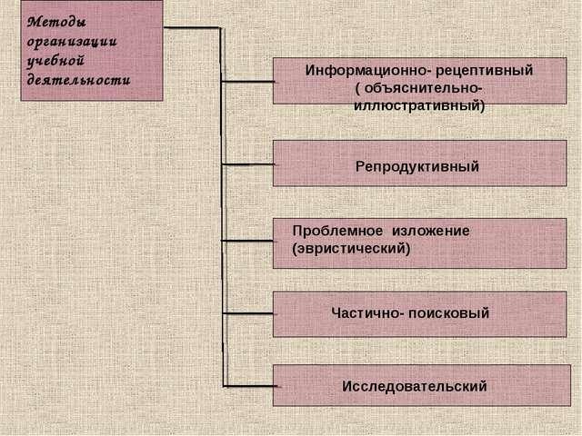 Методы организации учебной деятельности Информационно- рецептивный ( объяснит...