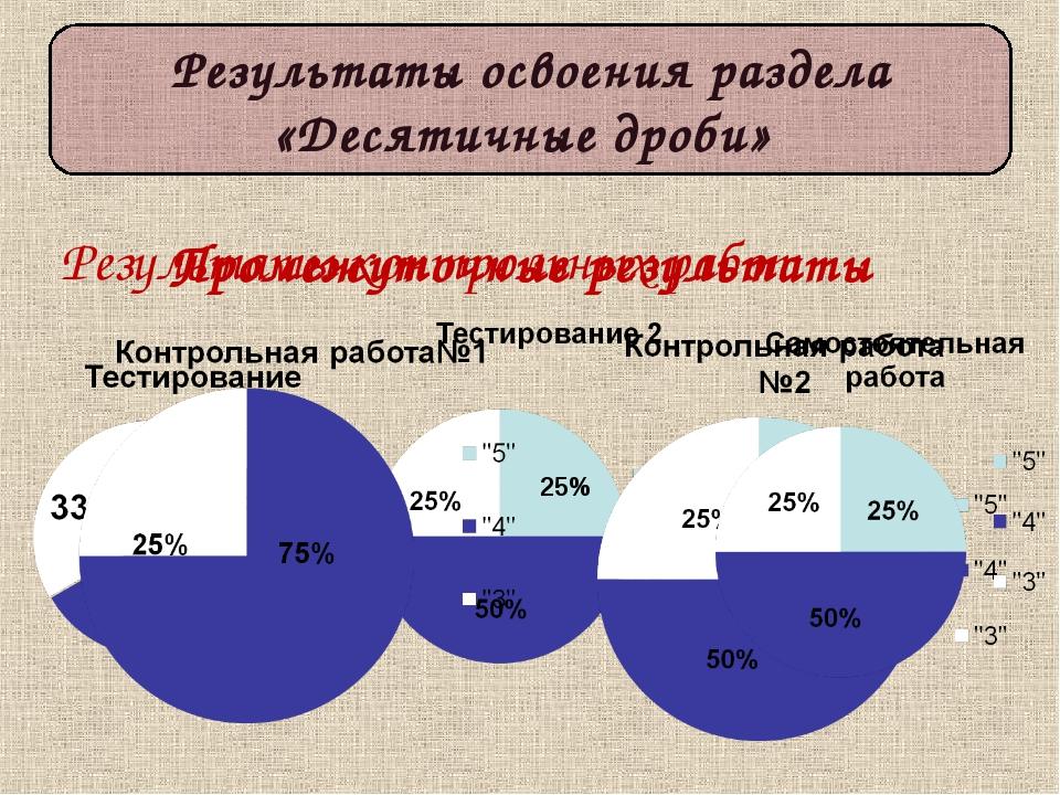 Результаты освоения раздела «Десятичные дроби» 25% Промежуточные результаты Р...