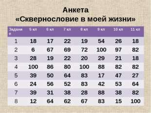 Анкета «Сквернословие в моей жизни» Задание5 кл6 кл7 кл8 кл9 кл10 кл11