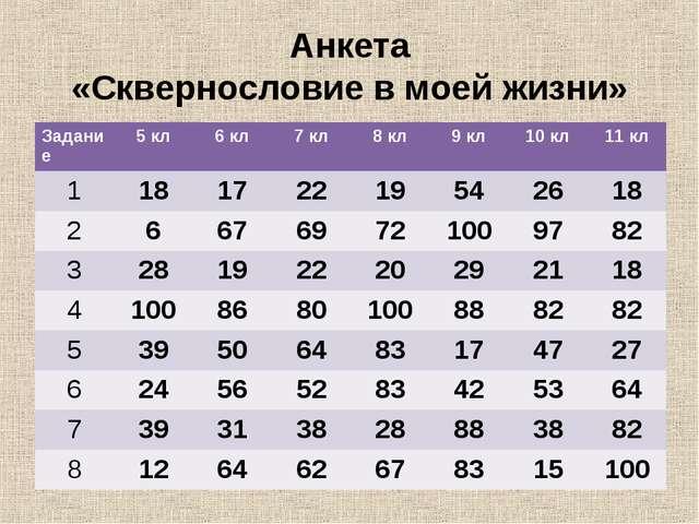 Анкета «Сквернословие в моей жизни» Задание5 кл6 кл7 кл8 кл9 кл10 кл11...
