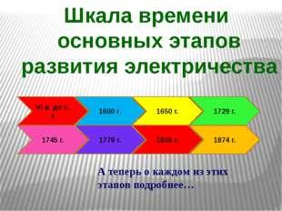 VI в. до н. э 1600 г. 1745 г. 1778 г. 1729 г. 1650 г. Шкала времени основных