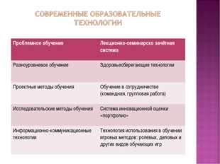 Проблемное обучение Лекционно-семинарско зачётная система Разноуровневое обу