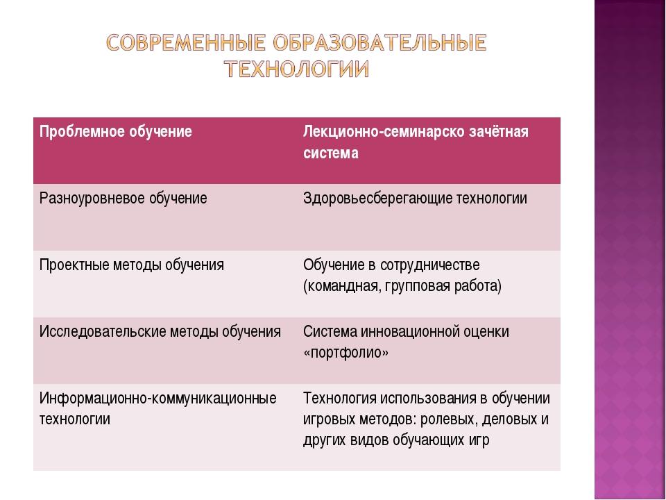 Проблемное обучение Лекционно-семинарско зачётная система Разноуровневое обу...