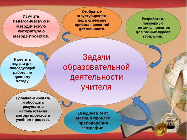 Задачи образовательной деятельности учителя Изучить педагогическую и методиче...