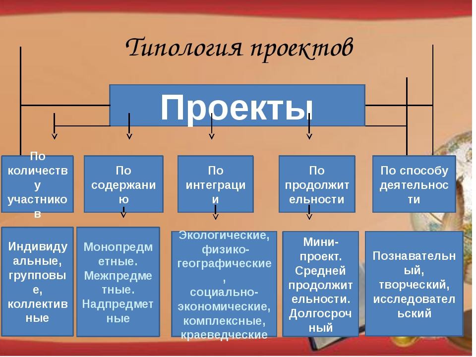 Типология проектов Проекты По количеству участников По содержанию По интеграц...