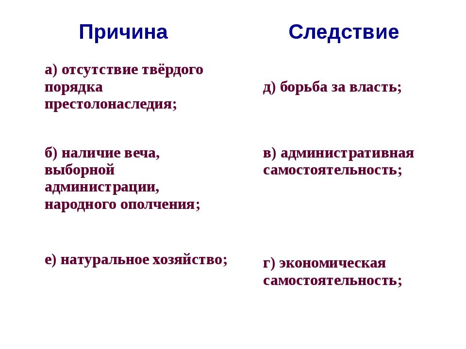 Причина Следствие а) отсутствие твёрдого порядка престолонаследия; д) борьба...