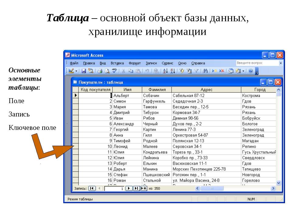 Таблица – основной объект базы данных, хранилище информации Основные элементы...