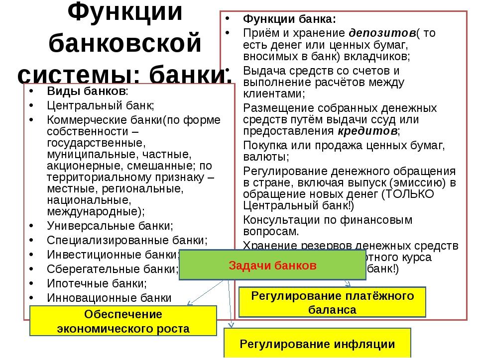 Функции банка: Приём и хранение депозитов( то есть денег или ценных бумаг, вн...