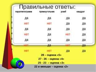 Правильные ответы: 28 – оценка «5» 27 - 26 – оценка «4» 25 - 23 – оценка «3»