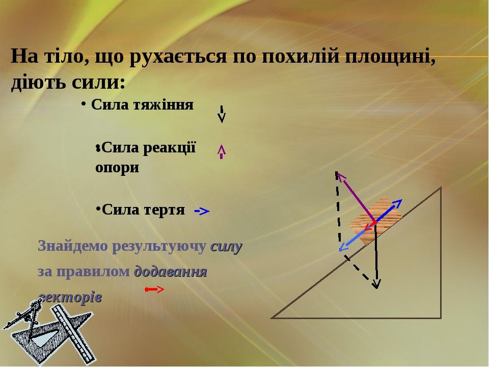 На тіло, що рухається по похилій площині, діють сили: Сила тяжіння Сила реакц...