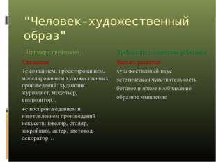 """""""Человек-художественный образ"""" Примеры профессий Требования к качествам рабо"""