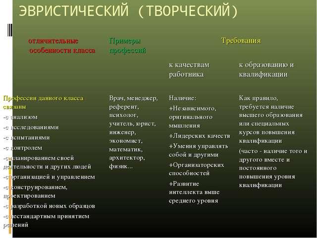 ЭВРИСТИЧЕСКИЙ (ТВОРЧЕСКИЙ) отличительные особенности класса Примеры професси...