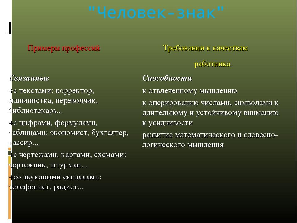 """""""Человек-знак"""" Примеры профессий  Требования к качествам работника Связанны..."""